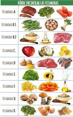 Todo lo que necesitas saber sobre las vitaminas -