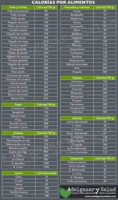Práctica Tabla de Calorías de los Alimentos más comunes