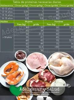 ¿Cuanta proteína debo consumir? -