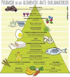 Pirámide de la Dieta Antiinflamatoria con los mejores alimentos